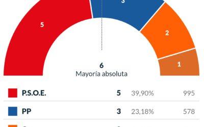 Les Alqueries, resultats Eleccions Municipals 2019