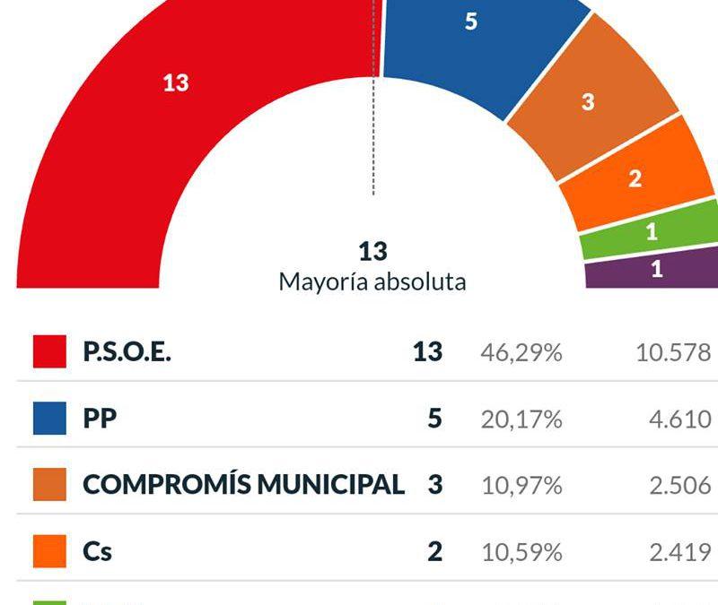 Benlloch revalida la majoria absoluta per als pròxims quatre anys de govern a Vila-real